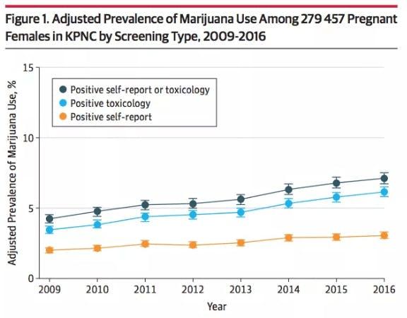 Adjusted Prevalence of Marijuana Use