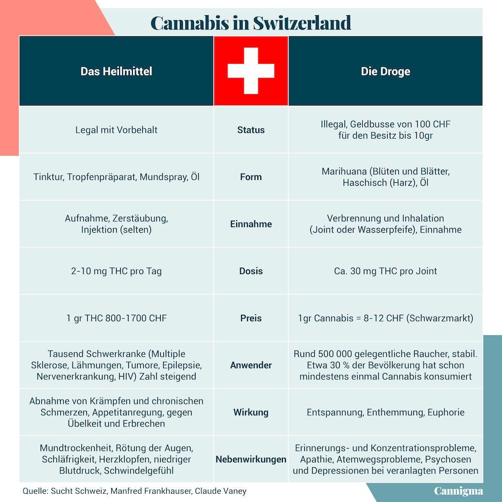 Grafik Cannabis in der Schweiz