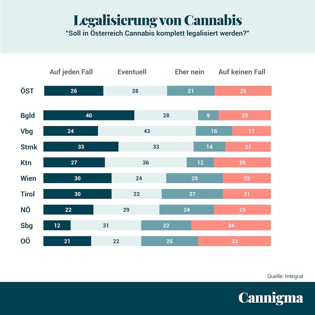 Österreich Legalisierung von Cannabis
