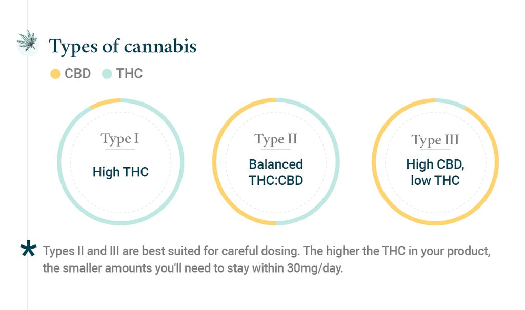 dosificar marihuana