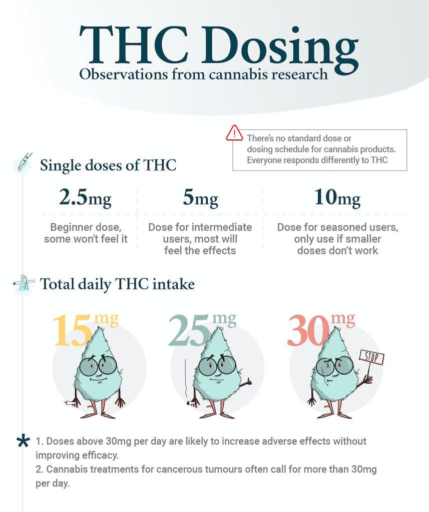 thc dosing