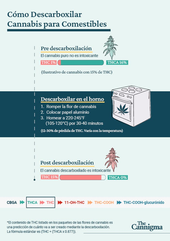 descarboxilar